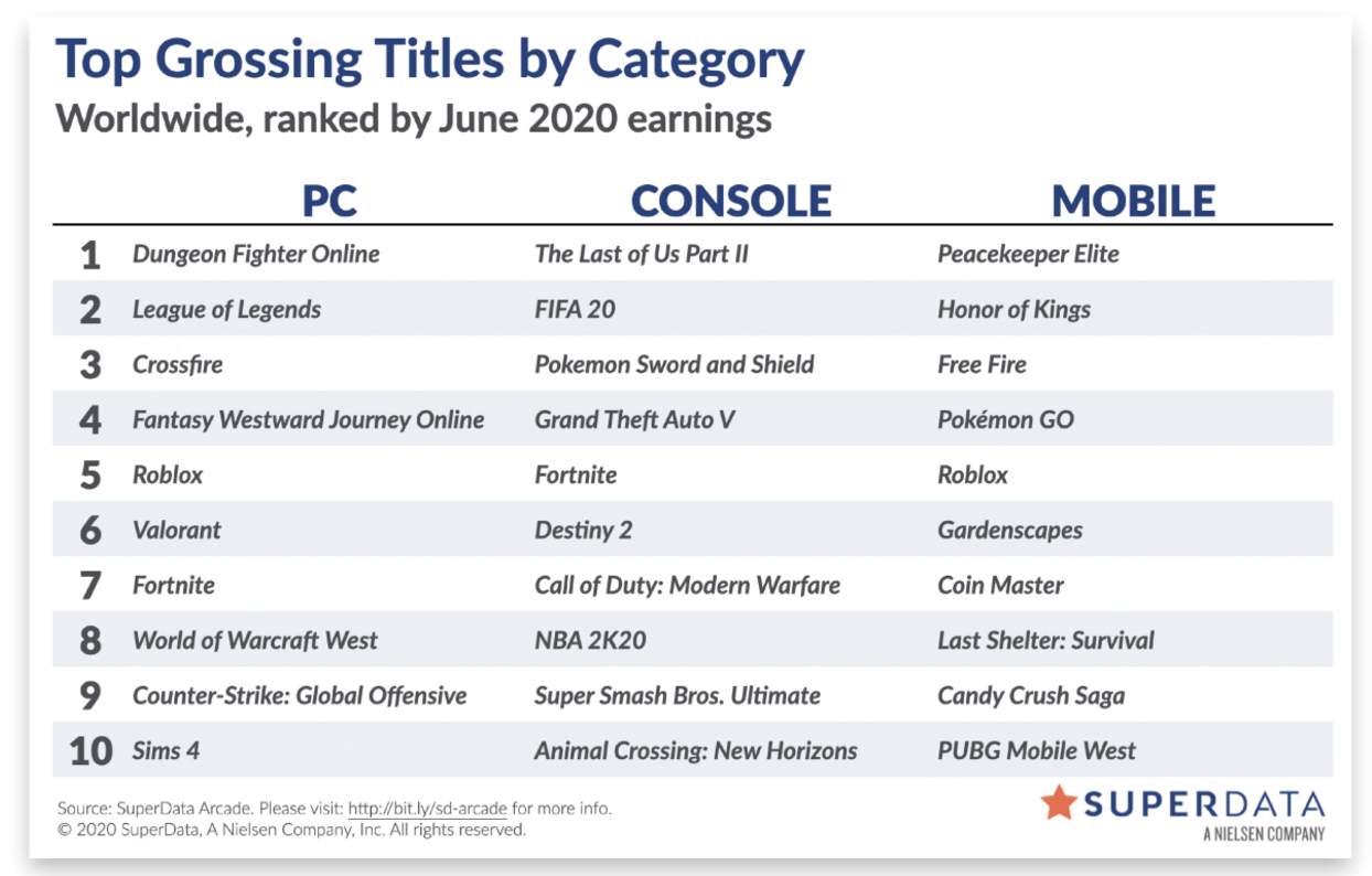 Top 30 game doanh thu cao nhất tháng 06/2020 ở đa nền tảng