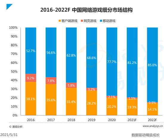 Game mobile sẽ chiến hơn 81% tại thị trường Trung Quốc