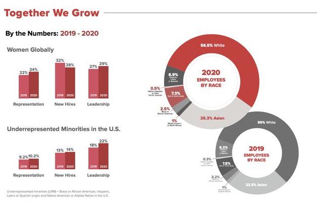 Báo cáo tiến độ đa dạng và hòa nhập hàng năm (D&I) hàng năm của Riot Games tháng 08 năm 2021